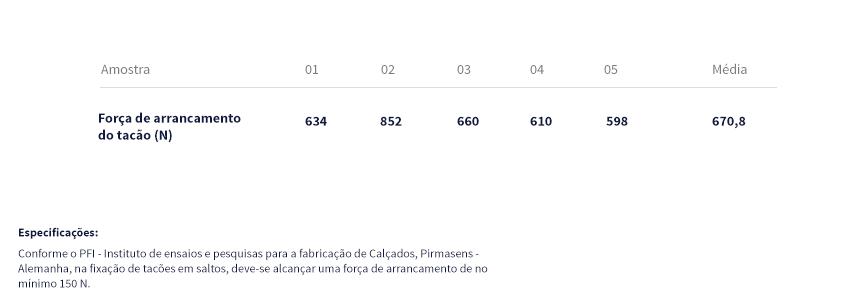 Força de arrancamento do pino (NBR 15326/2006)